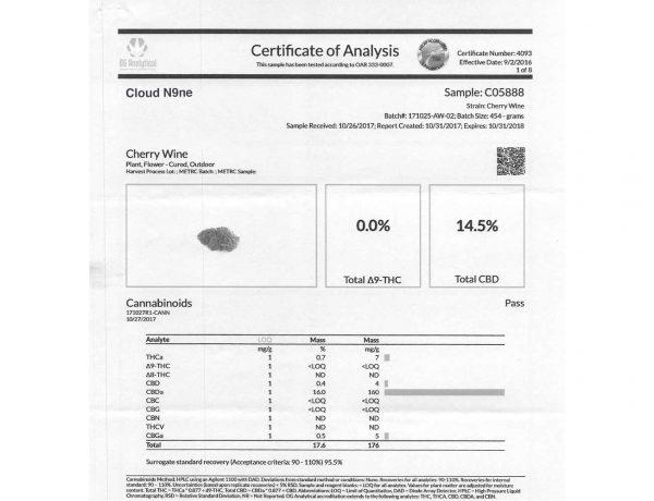 Cherry Wine lab results